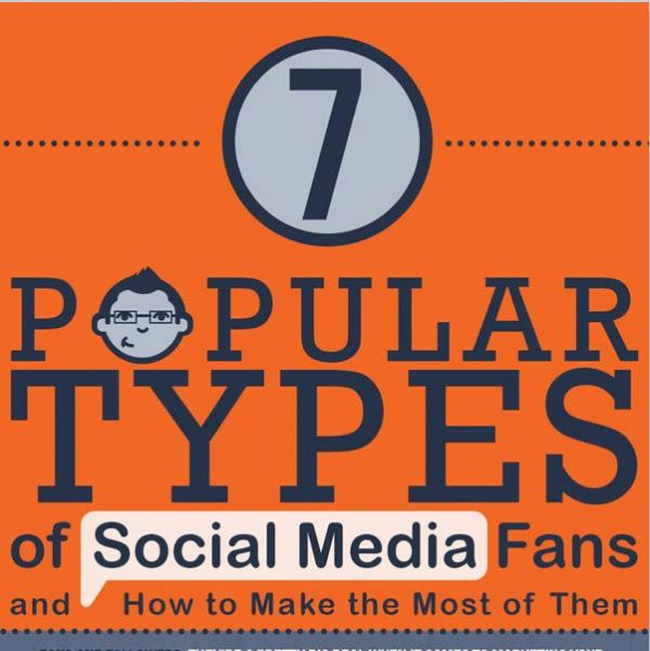 Social Media Type Gebruiker